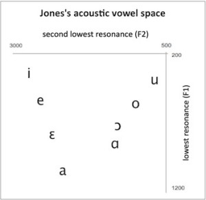 vowelspace