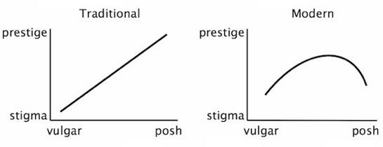 posh_curve